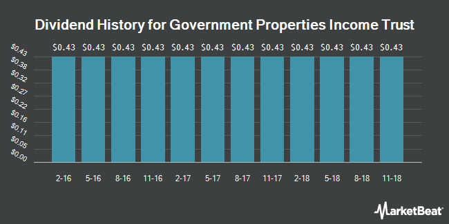 Dividend Payments by Quarter for Government Properties Income Trust (NASDAQ:GOV)