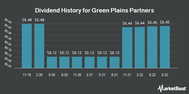 Dividend Payments by Quarter for Green Plains Partners (NASDAQ:GPP)