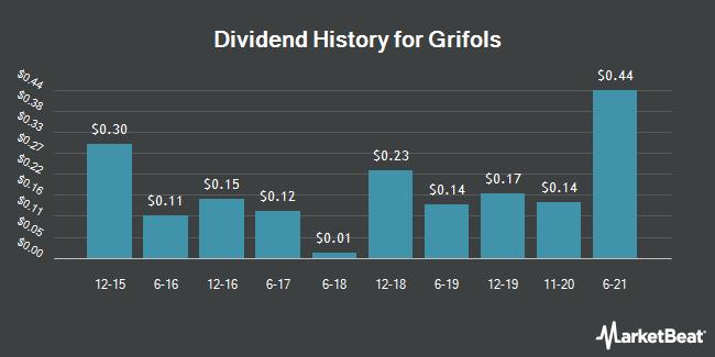 Dividend Payments by Quarter for Grifols, S.A. (NASDAQ:GRFS)