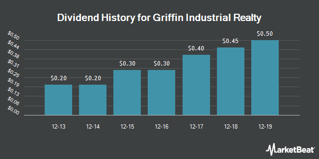 Dividend History for Griffin Industrial Realty (NASDAQ:GRIF)