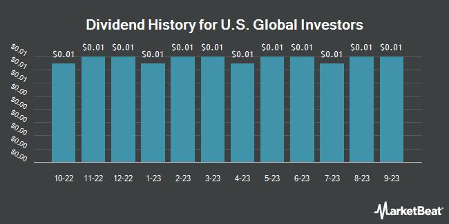 Dividend History for U.S. Global Investors (NASDAQ:GROW)