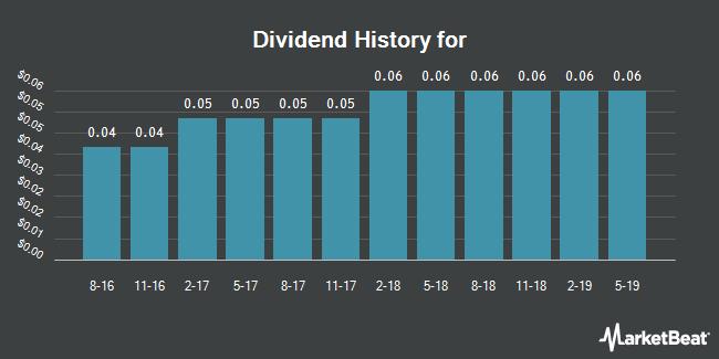 Dividend Payments by Quarter for Granite Real Estate (NASDAQ:GRP.U)