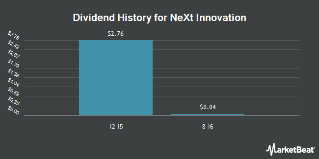 Dividend Payments by Quarter for GSV Capital Corp (NASDAQ:GSVC)
