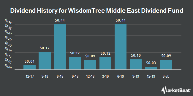 Dividend History for WisdomTree Middle East Dividend Fund (NASDAQ:GULF)