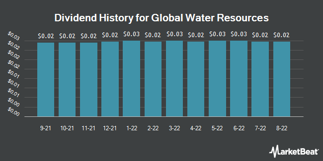 Dividend History for Global Water Resources (NASDAQ:GWRS)
