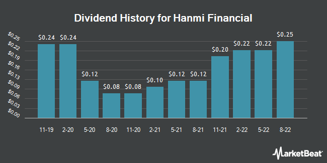 Dividend Payments by Quarter for Hanmi Financial Corp (NASDAQ:HAFC)