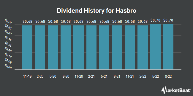 Dividend Payments by Quarter for Hasbro (NASDAQ:HAS)