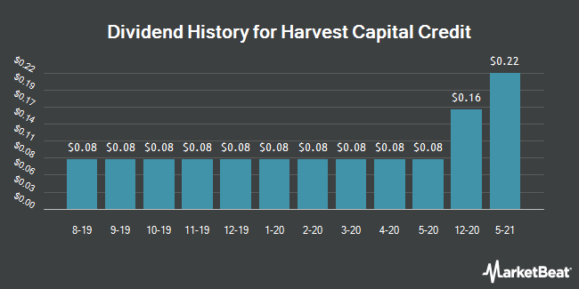 Dividend Payments by Quarter for Harvest Capital Credit Corporation (NASDAQ:HCAP)