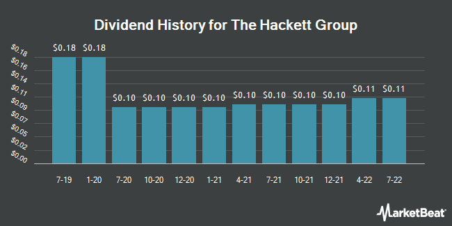 Dividend Payments by Quarter for The Hackett Group (NASDAQ:HCKT)