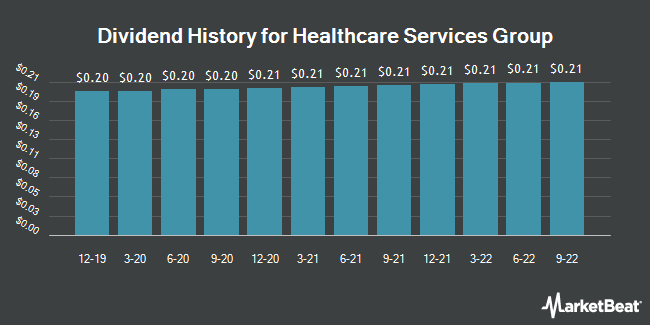 Dividend Payments by Quarter for Healthcare Services Group (NASDAQ:HCSG)