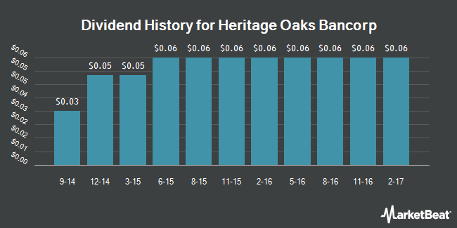 Dividend Payments by Quarter for Heritage Oaks Bancorp (NASDAQ:HEOP)