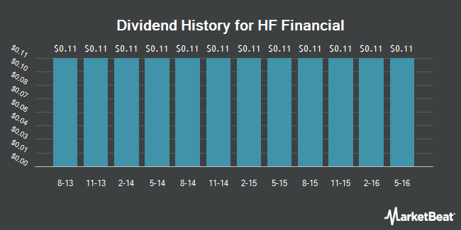 Dividend Payments by Quarter for HF Financial Corp. (NASDAQ:HFFC)