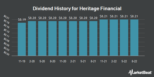 Dividend Payments by Quarter for Heritage Financial Corporation (NASDAQ:HFWA)