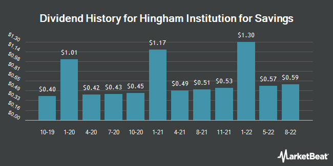 Dividend Payments by Quarter for Hingham Institution for Savings (NASDAQ:HIFS)
