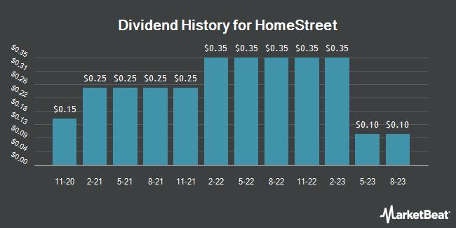 Dividend Payments by Quarter for HomeStreet (NASDAQ:HMST)