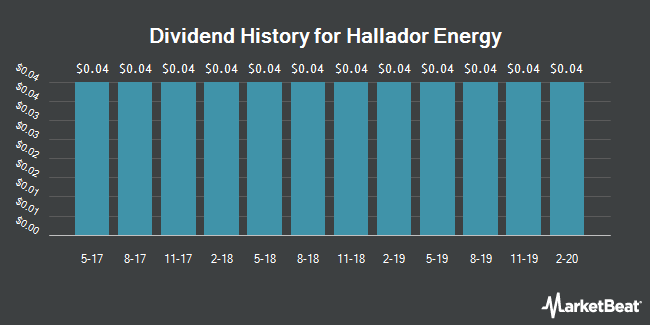 Dividend Payments by Quarter for Hallador Energy (NASDAQ:HNRG)