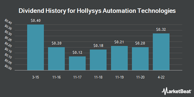 Dividend Payments by Quarter for Hollysys Automation Technologies (NASDAQ:HOLI)