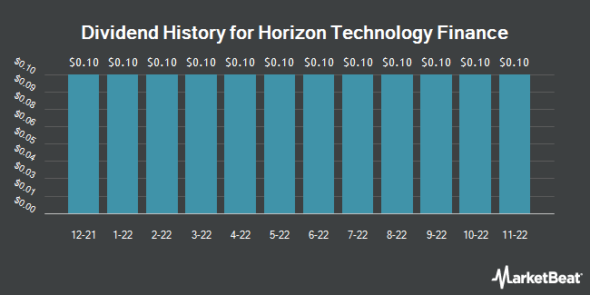 Dividend Payments by Quarter for Horizon Technology Finance Corporation (NASDAQ:HRZN)