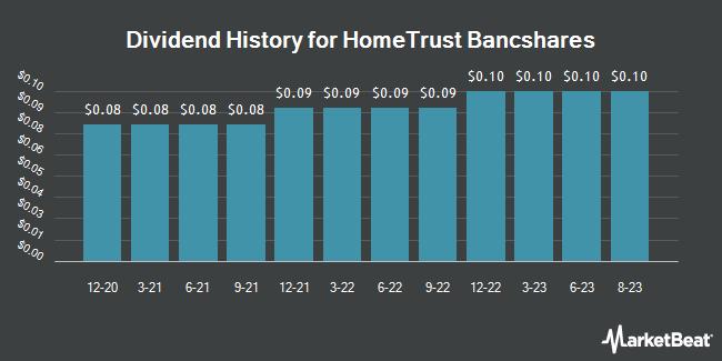 Dividend Payments by Quarter for HomeTrust Bancshares (NASDAQ:HTBI)