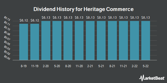 Dividend Payments by Quarter for Heritage Commerce (NASDAQ:HTBK)