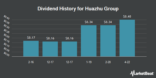 Dividend Payments by Quarter for China Lodging Group, Limited (NASDAQ:HTHT)