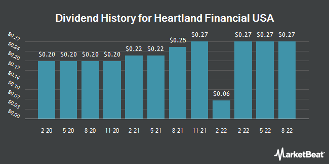 Dividend Payments by Quarter for Heartland Financial USA (NASDAQ:HTLF)