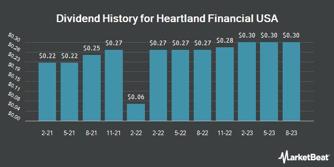 Dividend History for Heartland Financial USA (NASDAQ:HTLF)