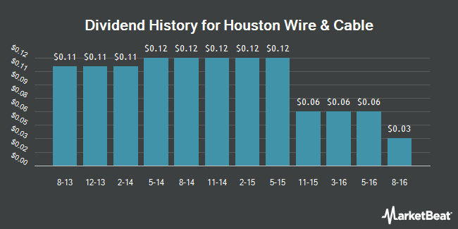 Dividend Payments by Quarter for Houston Wire & Cable Company (NASDAQ:HWCC)