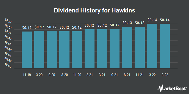 Dividend Payments by Quarter for Hawkins (NASDAQ:HWKN)