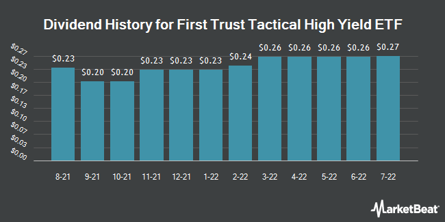 Dividend Payments by Quarter for First Trust Exchange-Traded Fund IV First Trust Tactical High Yield ETF (NASDAQ:HYLS)