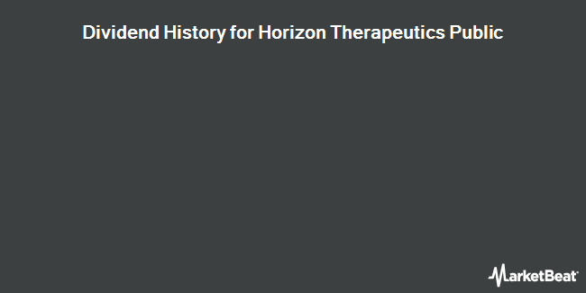 Dividend Payments by Quarter for Horizon Pharma PLC (NASDAQ:HZNP)