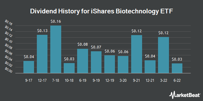 Dividend Payments by Quarter for Ishares Nasdaq Biotechnology (NASDAQ:IBB)