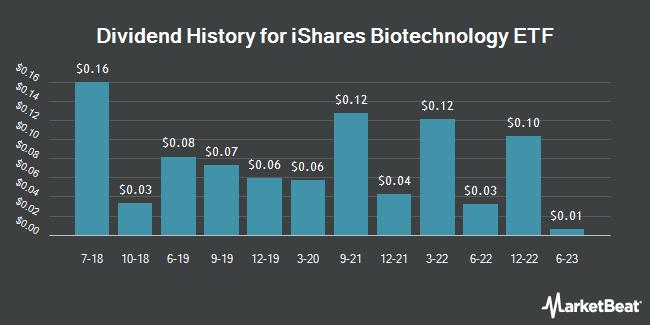 Dividend Payments by Quarter for iShares NASDAQ Biotechnology Index (NASDAQ:IBB)