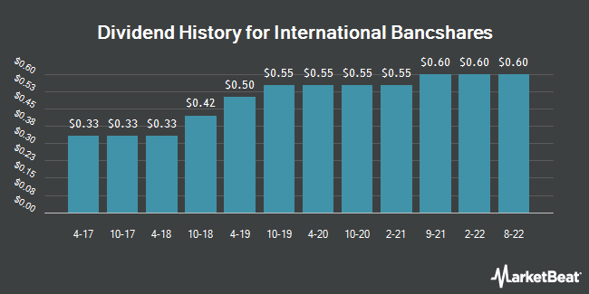 Dividend Payments by Quarter for International Bancshares Corporation (NASDAQ:IBOC)