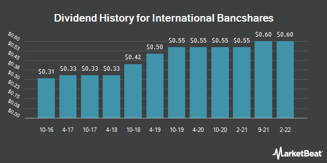 Dividend Payments by Quarter for International Bancshares (NASDAQ:IBOC)