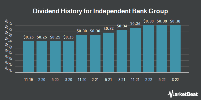 Dividend Payments by Quarter for Independent Bank Gr (NASDAQ:IBTX)