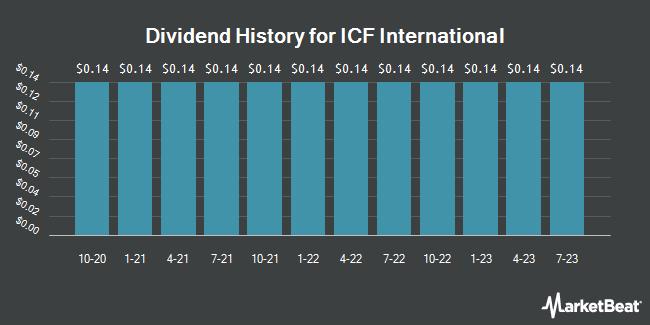 Dividend Payments by Quarter for ICF International (NASDAQ:ICFI)