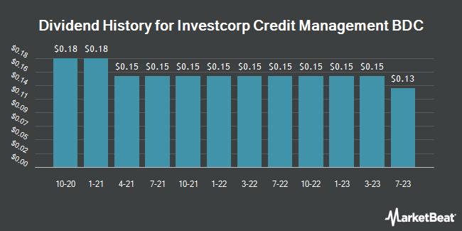 Dividend History for InvestcorpCreditManagementBDCInc   . (NASDAQ:ICMB)
