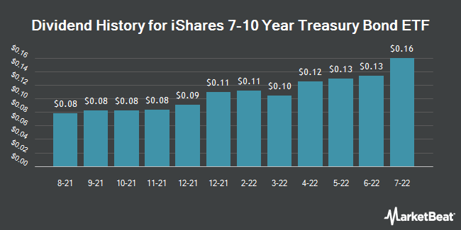 Dividend Payments by Quarter for iShares Barclays 7-10 Year Trasry Bnd Fd (NASDAQ:IEF)