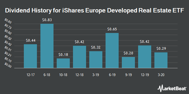 Dividend History for iShares Europe Developed Real Estate ETF (NASDAQ:IFEU)