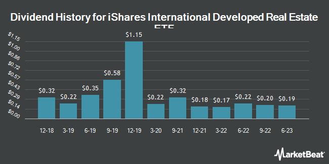 Dividend History for iShares International Developed Real Estate ETF (NASDAQ:IFGL)