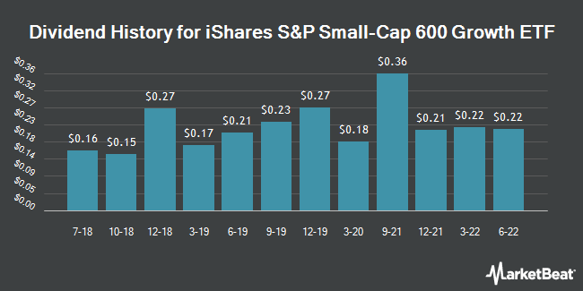 Dividend Payments by Quarter for iShares S&P Small-Cap 600 Growth ETF (NASDAQ:IJT)