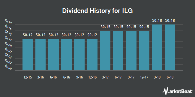 Dividend Payments by Quarter for ILG (NASDAQ:ILG)