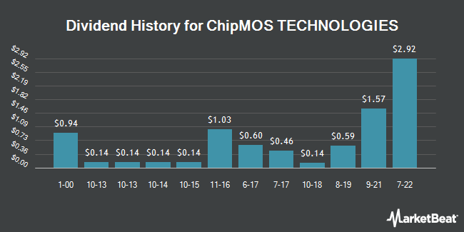 Dividend Payments by Quarter for Chipmos Technologies (NASDAQ:IMOS)