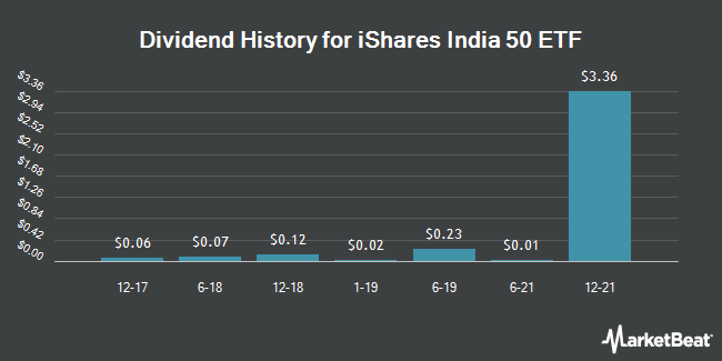 Dividend History for iShares India 50 ETF (NASDAQ:INDY)