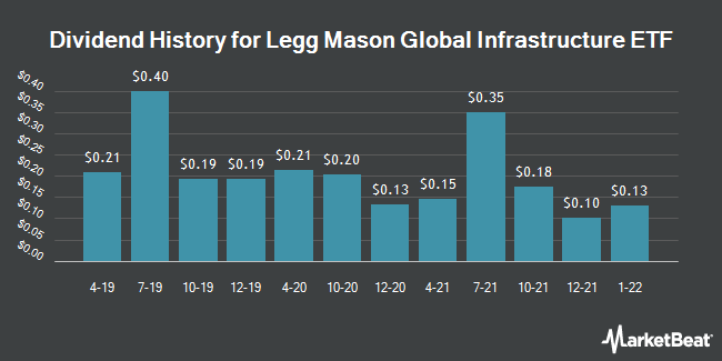 Dividend Payments by Quarter for Legg Mason Global Infrastructure ETF (NASDAQ:INFR)