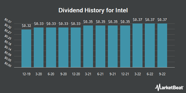 Dividend Payments by Quarter for Intel Corporation (NASDAQ:INTC)