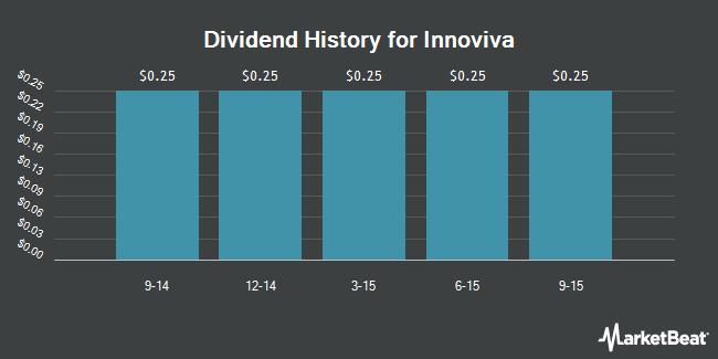Dividend Payments by Quarter for Innoviva (NASDAQ:INVA)