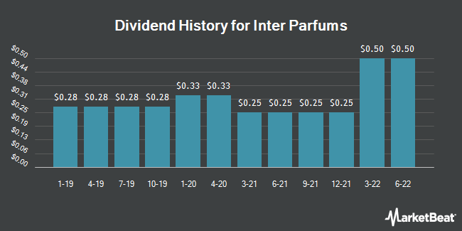 Dividend Payments by Quarter for Inter Parfums (NASDAQ:IPAR)