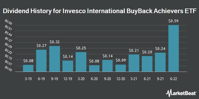 Dividend Payments by Quarter for Invesco International BuyBack Achievers ETF (NASDAQ:IPKW)